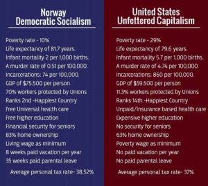 Norway Democratic Socialims VS USA